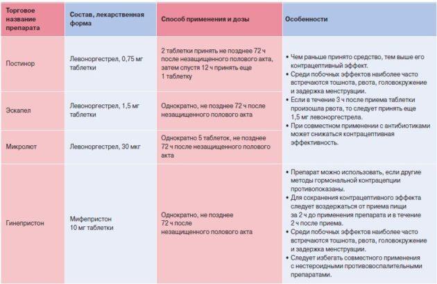 Екстрена контрацепція: назви протизаплідних таблеток після акту