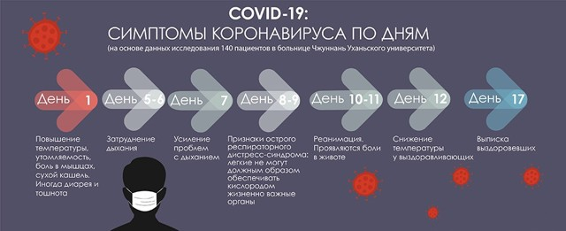 Коронавірус: симптоми і як передається, методи лікування і останні новини
