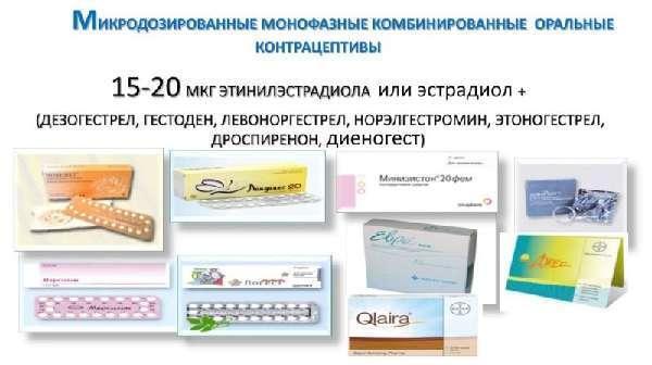Протизаплідні таблетки для схуднення
