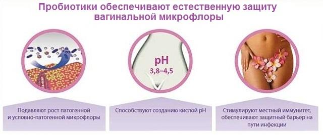 Прибуток при молочниці у жінок