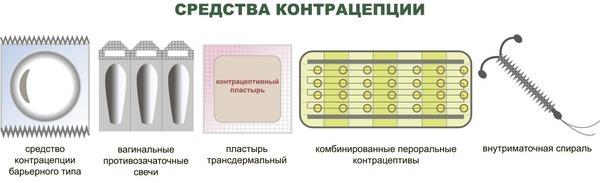Протизаплідний пластир Евра: інструкція, ціна, відгуки