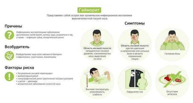 Складна мазь при гаймориті: іхтіоловая, Симановського і Вишневського, застосування