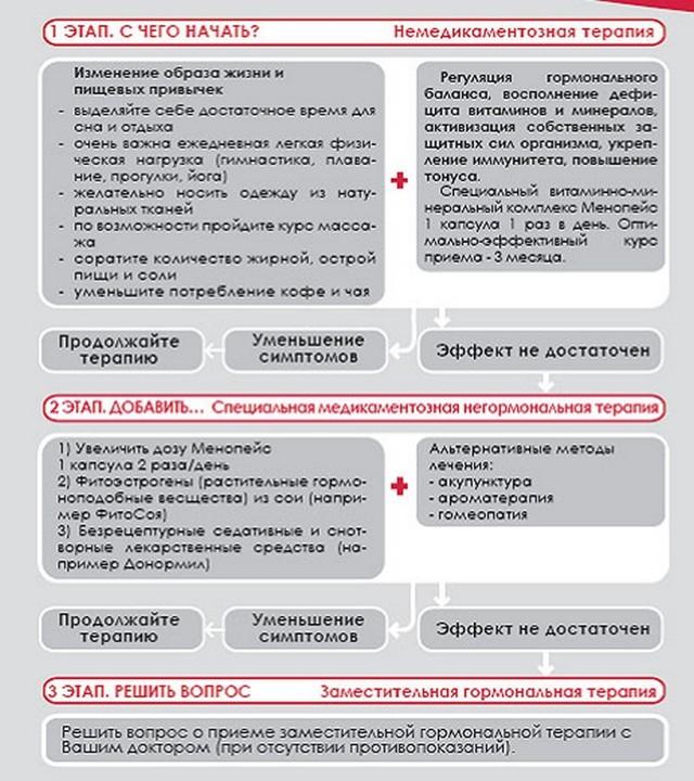 Пізній клімакс: причини і симптоми